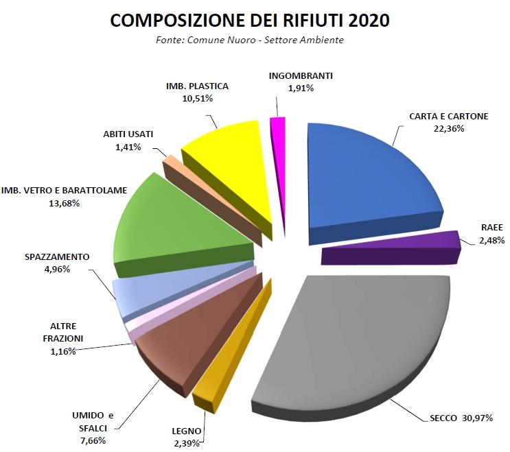 Grafico composizione rifiuti 2020